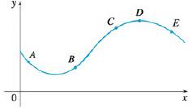 Chapter 4.3, Problem 34E, The graph of a function y = f(x) is shown. At which point(s) are the following true? (a)