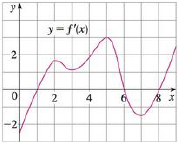 Chapter 4.3, Problem 36E, The graph of the derivative f of a continuous function f is shown. (a) On what intervals is f