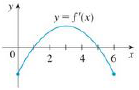 Chapter 4.3, Problem 5E, The graph of the derivative f of a function f is shown. (a) On what intervals is f increasing or