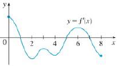 Chapter 4.3, Problem 6E, The graph of the derivative f of a function f is shown. (a) On what intervals is f increasing or