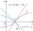 Chapter 4.4, Problem 6E, Use the graphs of f and g and their tangent lines at (2, 0) to find limx2f(x)g(x).