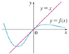 Chapter 4.4, Problem 7E, The graph of a function f and its tangent line at 0 are shown. What is the value of limx0f(x)ex1?