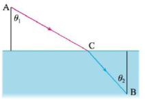 Chapter 4.7, Problem 71E, Let v1 be the velocity of light in air and v2 the velocity of light in water. According to Fermats
