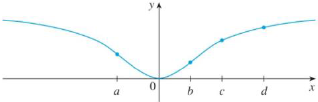 Chapter 4.8, Problem 5E, For which of the initial approximations x1 = a, b, c, and d do you think Newtons method will work