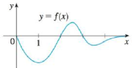 Chapter 4.9, Problem 53E, The graph of a function is shown in the figure. Make a rough sketch of an antiderivative F, given