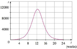Chapter 5, Problem 61RE, A population of honeybees increased at a rate of r(t) bees per week, where the graph of r is as