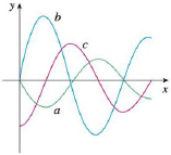 Chapter 5, Problem 7RE, The figure shows the graphs of f, f, and 0xf(t)dt. Identify each graph, and explain your choices.
