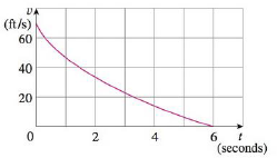 Chapter 5.1, Problem 17E, The velocity graph of a braking car is shown. Use it to estimate the distance traveled by the car