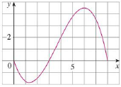 Chapter 5.2, Problem 51E, For the function f whose graph is shown, list the following quantities in increasing order, from