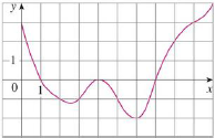 Chapter 5.2, Problem 5E, The graph of a function f is given. Estimate 010f(x)dxusing five subintervals with (a) right
