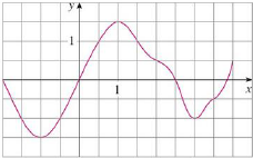 Chapter 5.2, Problem 6E, The graph of g is shown. Estimate 24g(x)dx with six subintervals using (a) right endpoints, (b) left