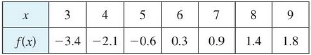 Chapter 5.2, Problem 8E, The table gives the values of a function obtained from an experiment. Use them to estimate 39f(x)dx