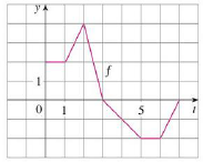 Chapter 5.3, Problem 3E, Let g(x)=0xf(t)dt, where f is the function whose graph is shown. (a) Evaluate g(0), g(1), g(2),