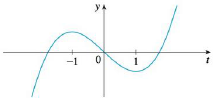 Chapter 5.3, Problem 66E, Let F(x)=1xf(t)dt, where f is the function whose graph is shown. Where is F concave downward?