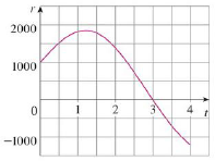 Chapter 5.4, Problem 68E, Water flows into and out of a storage tank. A graph of the rate of change r(t) of the volume of