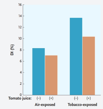 Chapter 46, Problem 1ITD, Lycopene, which is abundant in tomatoes, is thought to have a potential benefit in protecting