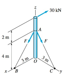 Chapter 3, Problem 3.12P, When the three forces are replaced by an equivalent force-couple system with the force at point O,