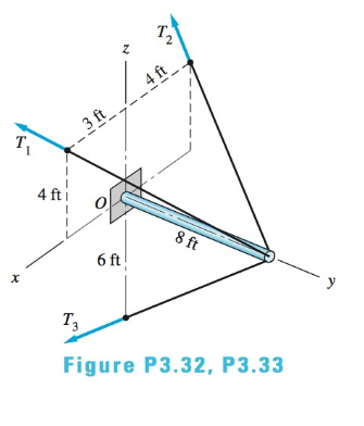 Chapter 3, Problem 3.32P, Determine the resultant of the three cable tensions that act on the horizontal boom if