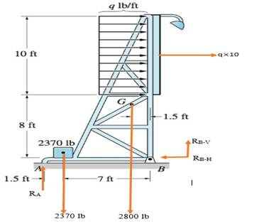 Chapter 4, Problem 4.53P, The supporting structure of the billboard is attached to the ground by a pin at B, and its rear leg