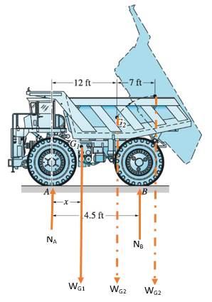 Chapter 4, Problem 4.59P, The dump truck consists of a chassis and a tray, with centers of gravity at G1 and G2, respectively.