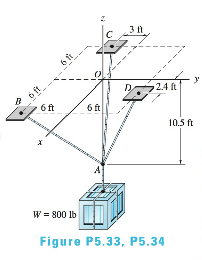 Chapter 5, Problem 5.33P, Determine the tension in each of the three ropes supporting the 800-lb crate.