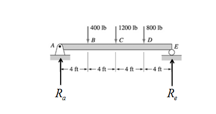 Chapter 6, Problem 6.43P, Construct the shear force and bending moment diagrams for the beam shown by the area method. Neglect