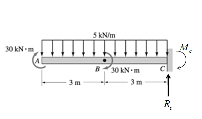 Chapter 6, Problem 6.44P, Construct the shear force and bending moment diagrams for the beam shown by the area method. Neglect