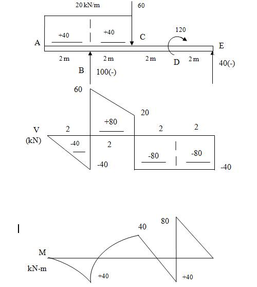 Chapter 6, Problem 6.52P, Construct the shear force and bending moment diagrams for the beam shown by the area method. Neglect