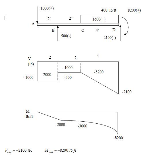 Free Calculatorbnmh Solution Bending Moment And Shear Manual Guide