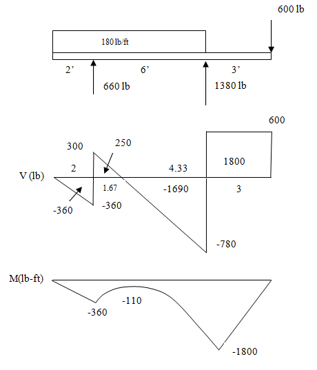 Draw the load and the bending moment diagrams that correspond to the given shear  force diagram. Assume no couples are applied to the beam.   bartlebyBartleby.com