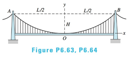 Chapter 6, Problem 6.63P, The cable of the suspension bridge spans L=140m with a sag H=20m. The cable supports a uniformly