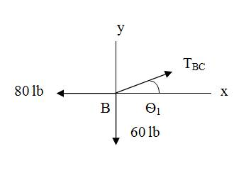 Chapter 6, Problem 6.80P, The cable carrying 60-lb loads at B and C is held in the position shown by the horizontal force P =