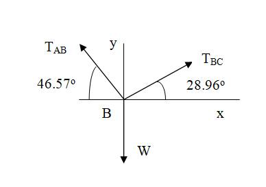 Chapter 6, Problem 6.85P, Cable ABC of length 5 m supports the force W at B. Determine (a) the angles 1 and 2; and (b) the