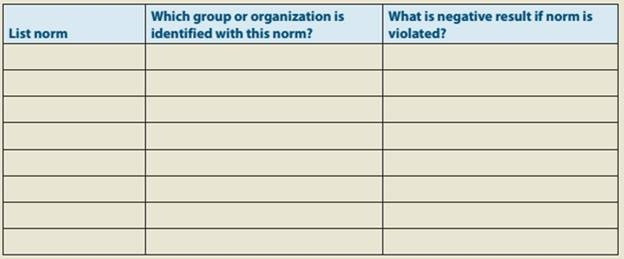 Chapter 2, Problem 1GL, GROUP LEARNING Organization Culture in the Classroom and Beyond Step 1. Write down on the table , example  1
