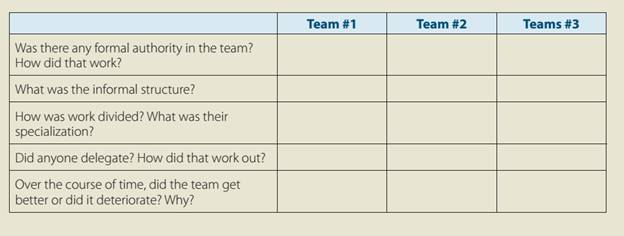 Chapter 7, Problem 1AL, Think of three times you have been a member of a work team, with varying levels of success. Complete