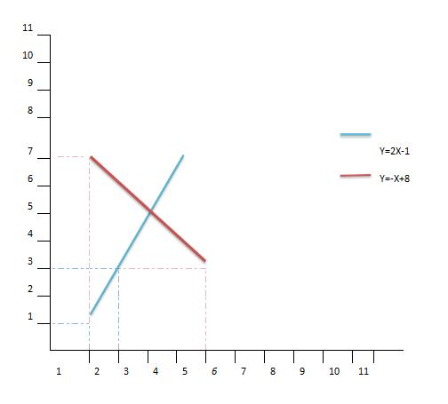 Statistics for The Behavioral Sciences (MindTap Course List), Chapter 16, Problem 1P
