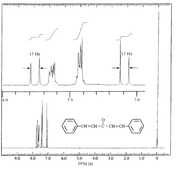 From The 1 H Nmr Spectrum Of Dibenzalacetone Fig 37 5 Can You