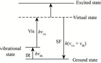 Principles of Instrumental Analysis, Chapter 18, Problem 18.1QAP
