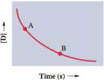 Chapter 13.1, Problem 13.1CC, Shown here is a plot of the concentration of a reactant D versus time. a. How do the instantaneous