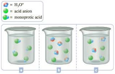 Chapter 15, Problem 15.27QP, A strong monoprotic acid, with the molecular structure , is dissolved in a beaker of water. Which of , example  2