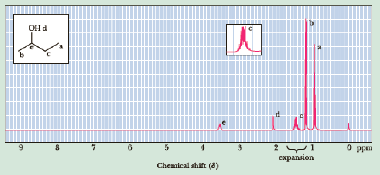 Following Is A 1 H Nmr Spectrum Of 2 Butanol Explain Why The Ch 2 Protons Appear As A Complex Multiplet Rather Than As A Simple Quintet Bartleby