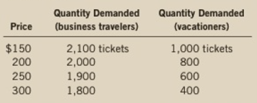 Chapter 5, Problem 2PA, Suppose that business travelers and vacationers have the following demand for airline tickets from