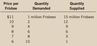 Chapter 6, Problem 3PA, A recent study found that the demand-and-supply schedules for Frisbees are as follows: a. What are