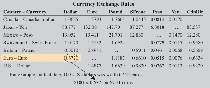 Chapter 3, Problem 41AT, 41. U.S. dollars are legal currency only in the United States. International investment, travel, and