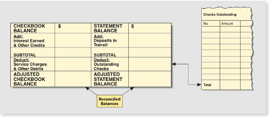 Chapter 4.II, Problem 1RE, 1. On April 3. Erin Gardner received her bank statement showing a balance of $2,087.93. Her