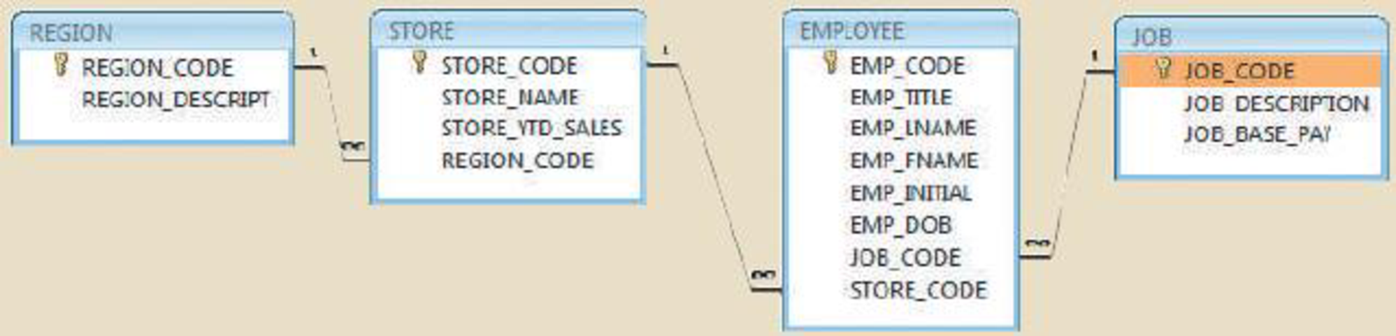 Chapter 2, Problem 4P, Using Figure P2.4 as your guide, work Problems 45. The DealCo relational diagram shows the initial