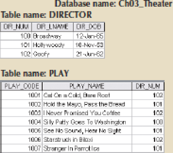 Chapter 3, Problem 24RQ, Create the ERM. FIGURE Q3.22 THE CH03_THEATER DATABASE TABLES