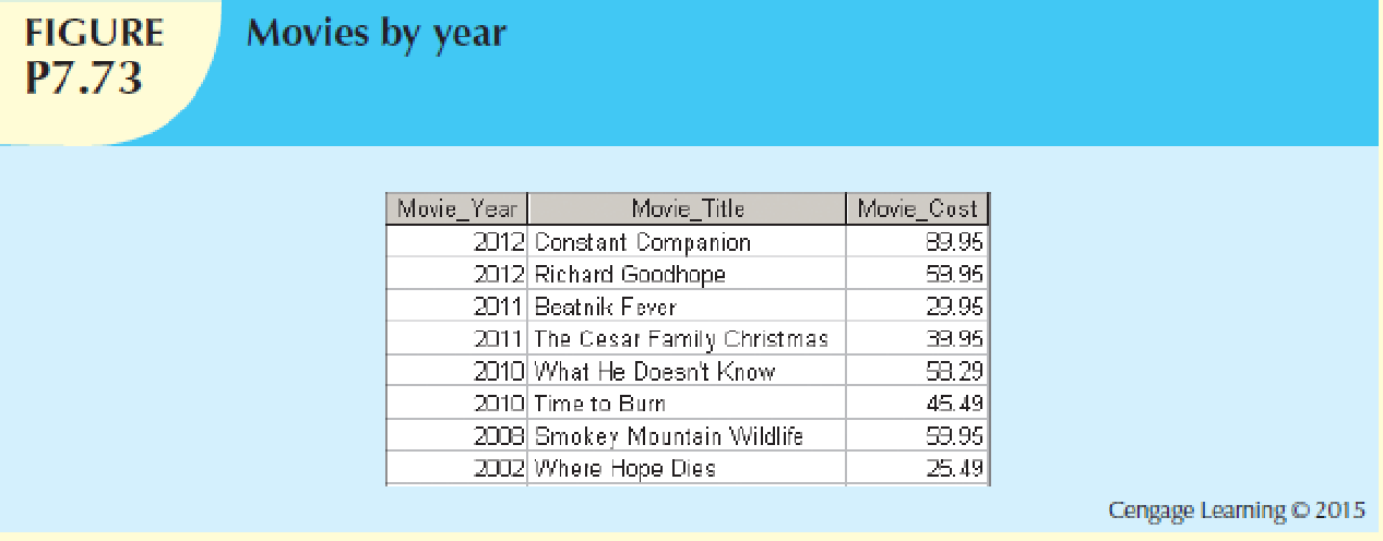 Chapter 7, Problem 104C, Write a query to display the movie year, movie title, and movie cost sorted by movie year in