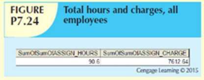 Chapter 7, Problem 24P, Write the SQL code to generate the total hours worked and the total charges made by all employees.