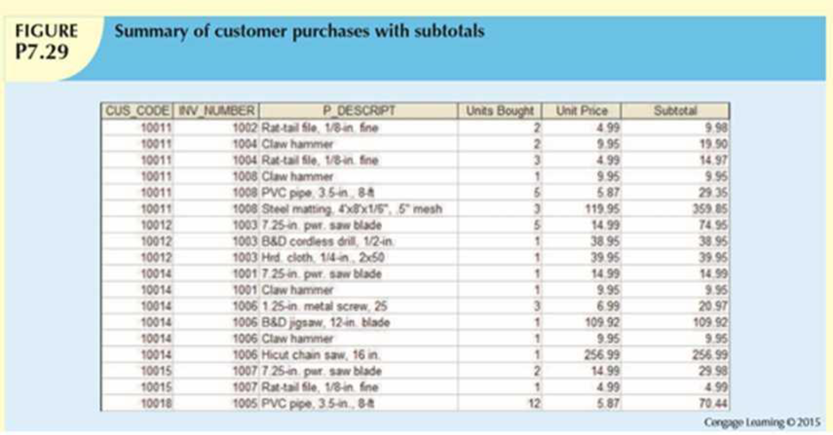 Chapter 7, Problem 29P, Using the output shown in Figure P7.29 as your guide, generate a list of customer purchases,
